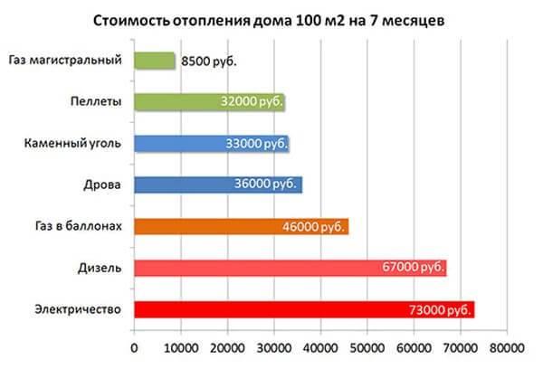 Схема стоимости различных видов топлива для отопления