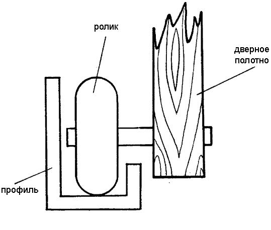 Схема крепления роликов раздвижных дверей