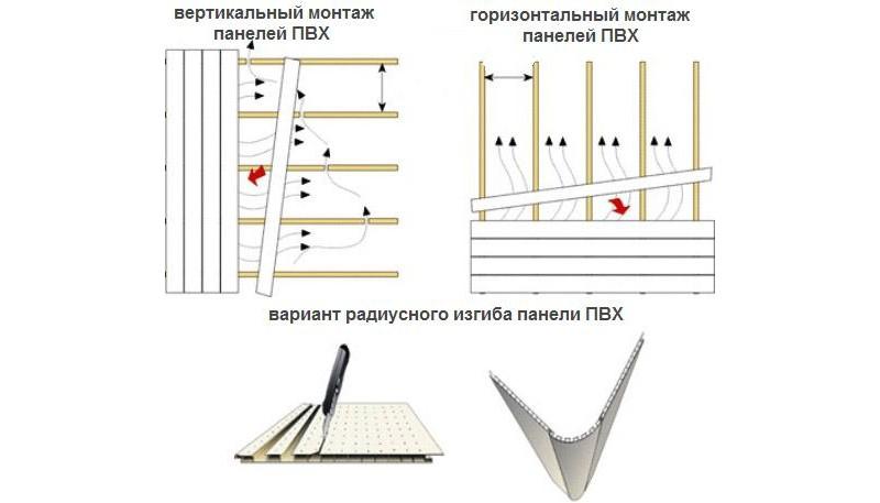 Вертикальный и горизонтальный способ расположения ПВХ панелей