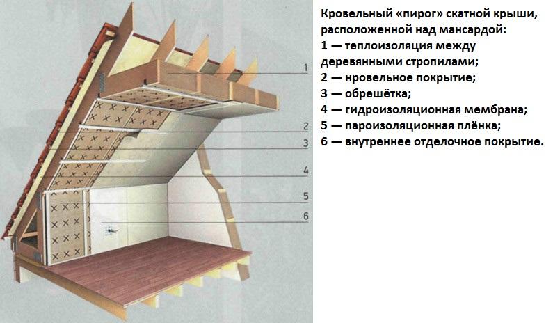 Кровельный пирог мансардной крыши