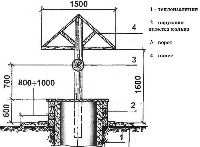 Чертеж колодезного навеса с крышкой и воротом