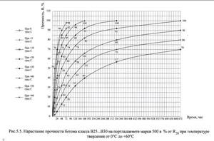 График прочности бетона