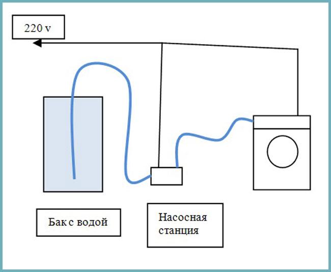 подключение стиральной машины без канализации