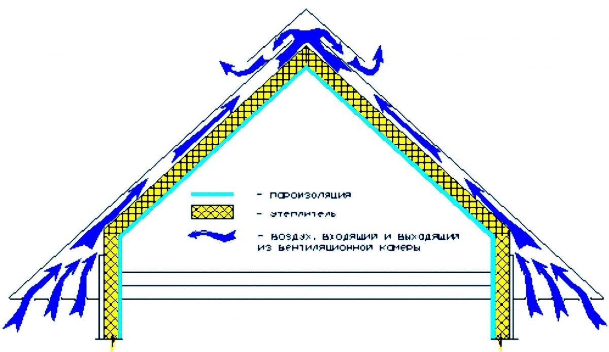 Вентиляция мансардной крыши