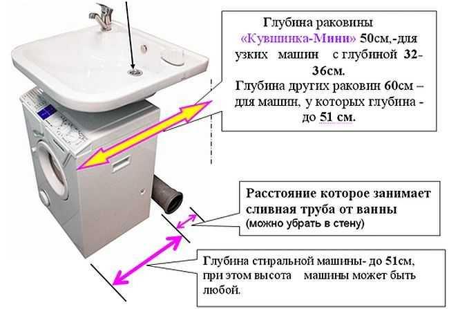 Одна из раковин, под которую можно поставить стиральную машинку
