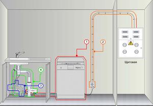 Правила подключения посудомойки к электросети