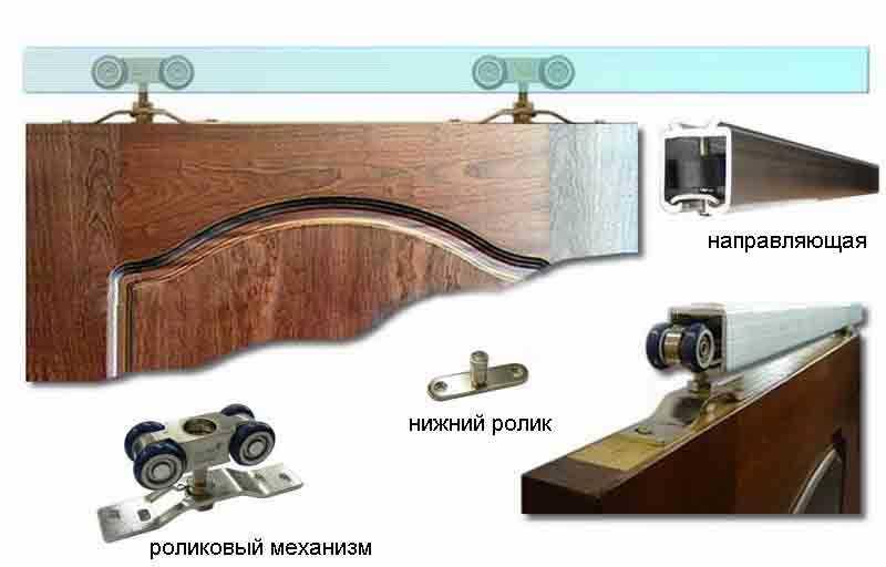 Принципиальное устройство раздвижных межкомнатных дверей на верхней рельсе