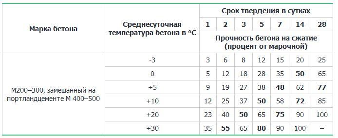 Таблица длительности набора прочности в зависимости от температуры