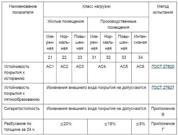 Таблица - общий класс нагрузки по ГОСТ 32304-2013