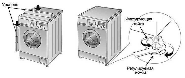 Проверка правильности выставления стиральной машины