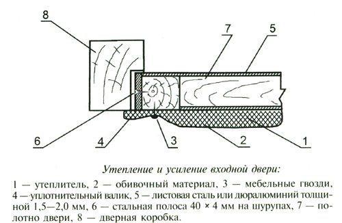 Схема утепления входной двери