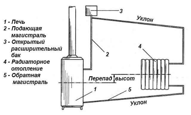 Подключение батарей к водяному контуру
