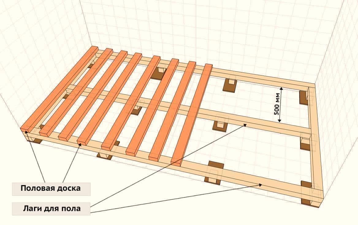 Рекомендуемое расстояние между лагами пола составляет 500 мм