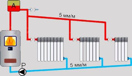 Уклон трубопроводов отопления