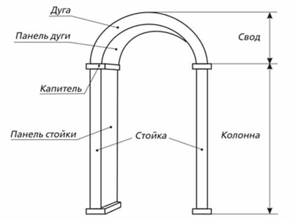 Элементы арки