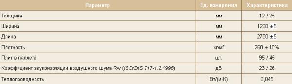 Характеристики тепло-звукоизоляционной плиты ISOPLAAT