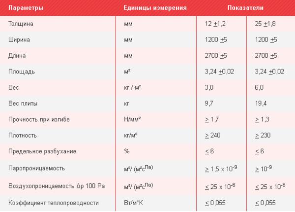 Технические показатели ветрозащитной плиты