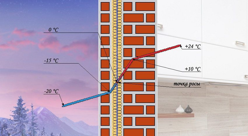 Теплоизоляция помещения снаружи обеспечит правильное местоположение точки росы