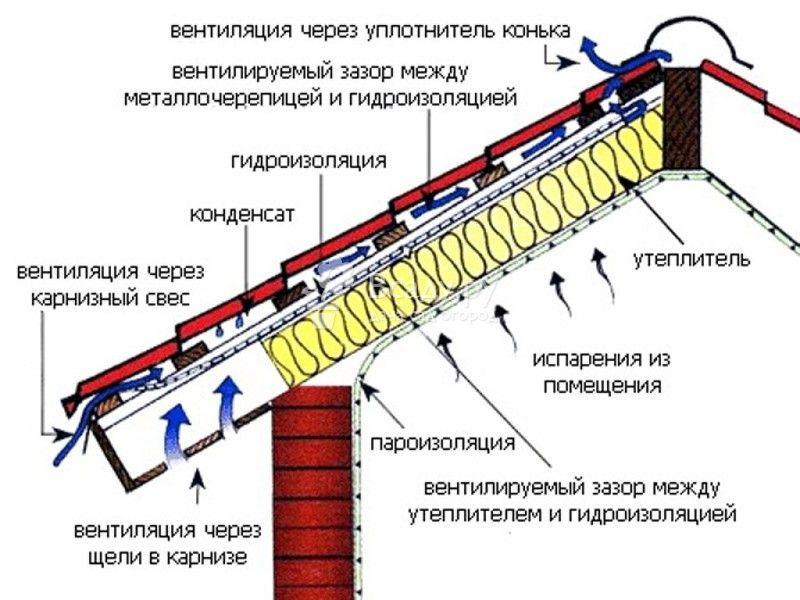 Принцип работы пароизоляции кровли