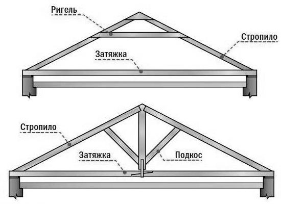 Висячие стропила для двухскатной крыши