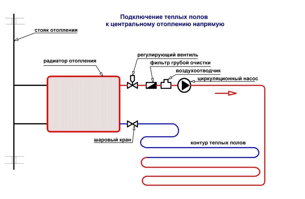 Подключение теплых полов к центральному отоплению напрямую