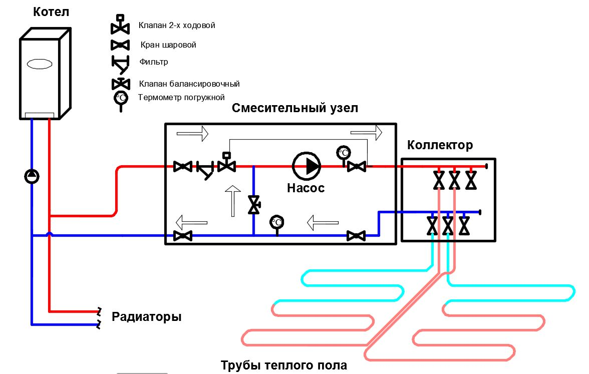Подсоединение пола через смесительный узел