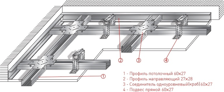 Схема устройства потолка из гипсокартона